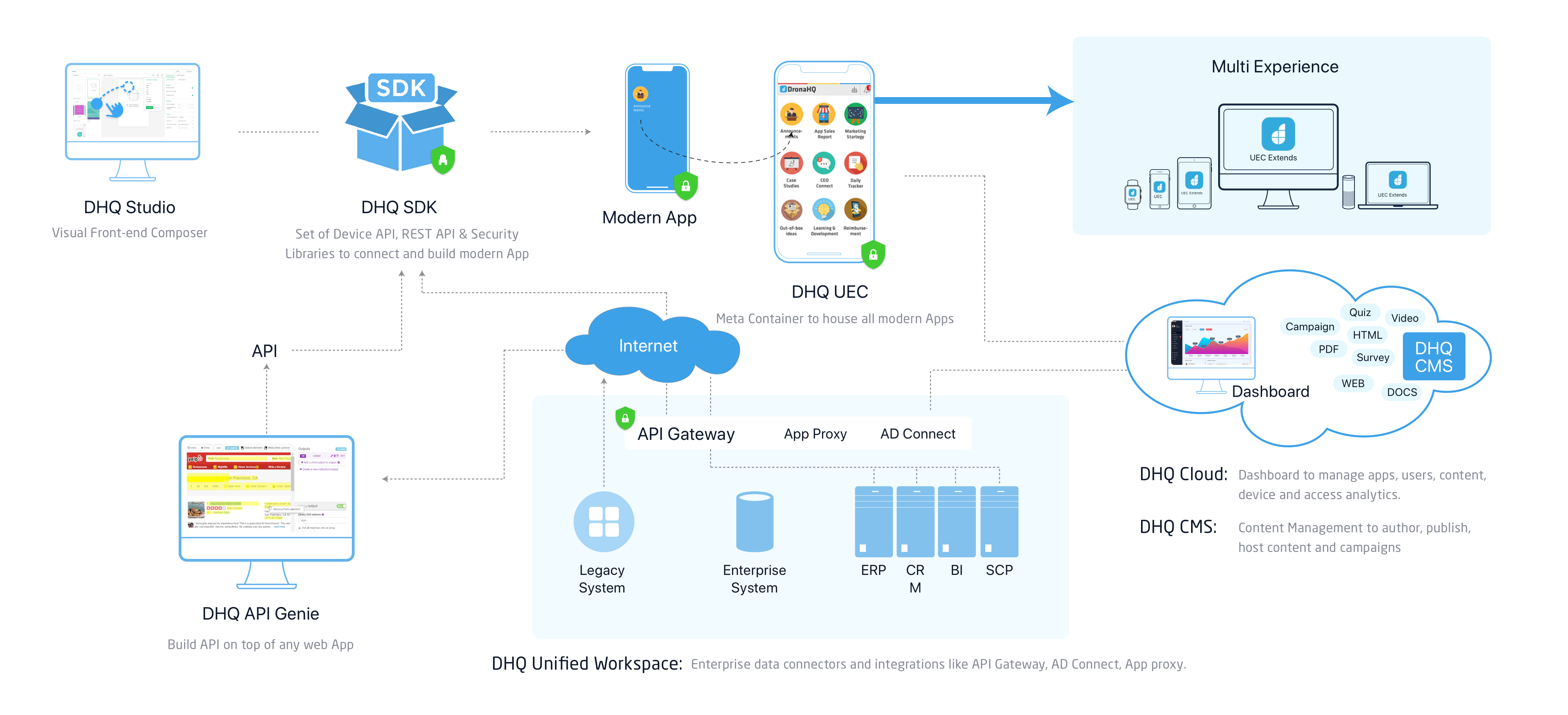 DronaHQ platform Architecture-Diagram