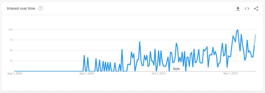 drag drop app builder google trends