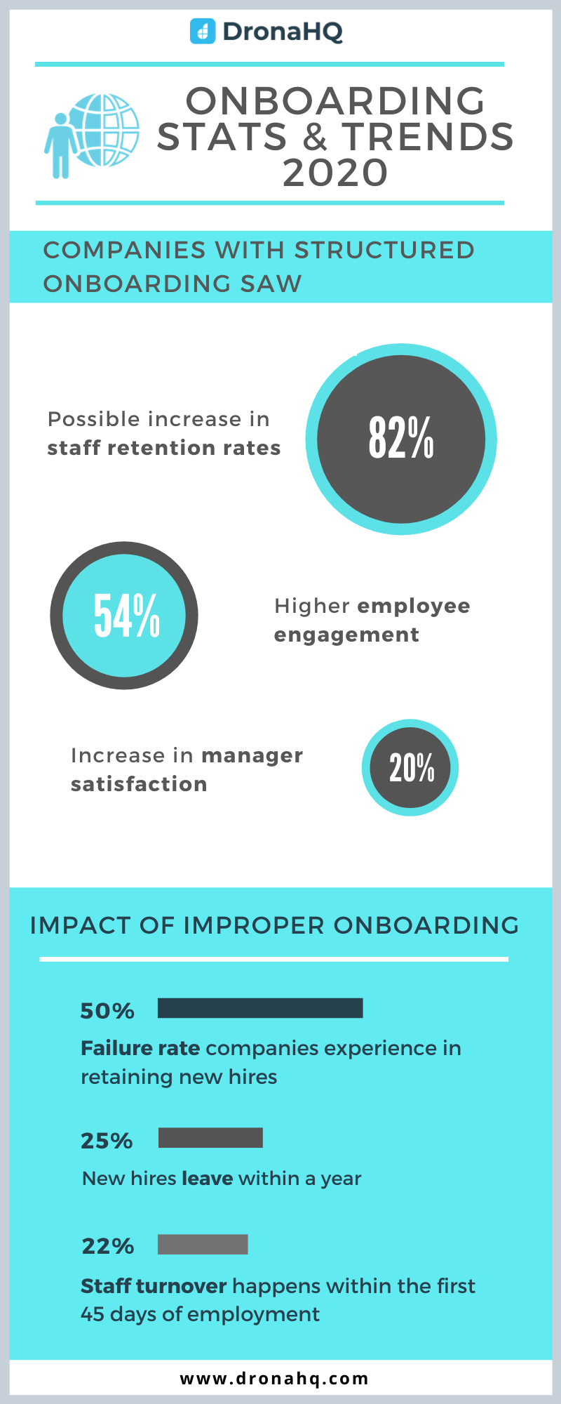 onboarding stats 2020 infographic