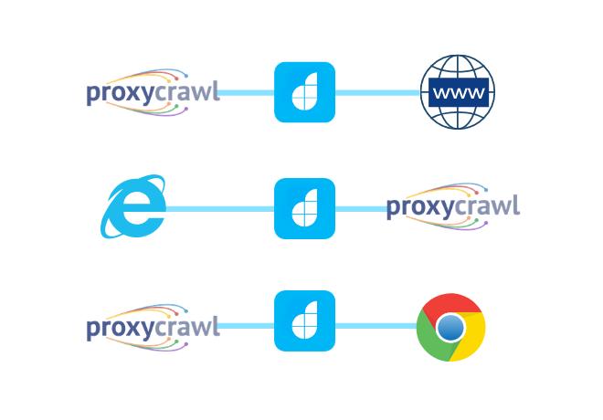 Integrate Proxy Crawl