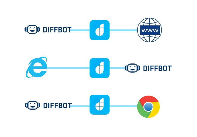 connect diffbot