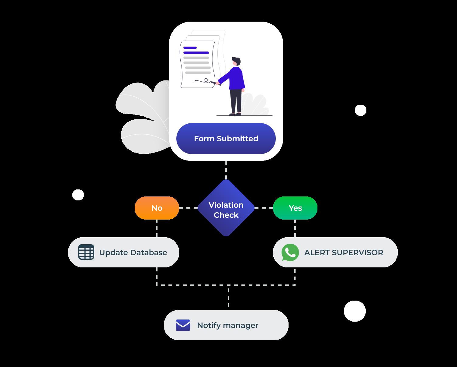 workflow integration