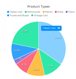 Category-wise Products Division Pie Chart