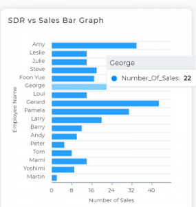 Sales Numbers of each SDR Bar Graph