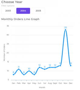 Yearly Sales Numbers Line Graph
