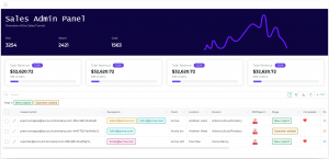 Custom Sales Admin Panel that now also displays sales funnel and KPIs