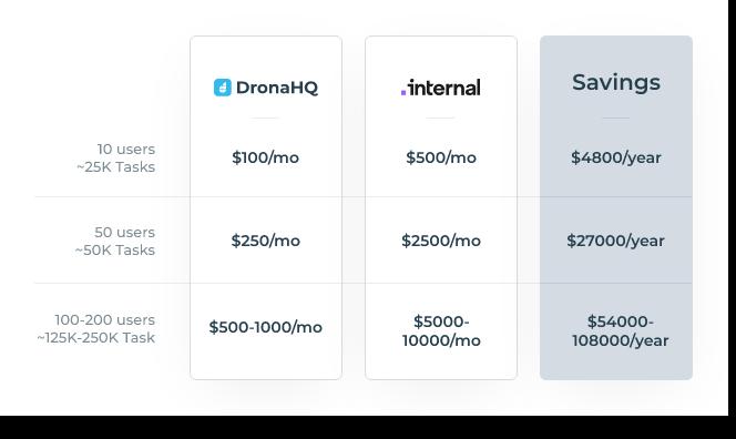 Internal.io vs DronaHQ - Pricing Comparison