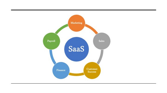Saas Product Architecture
