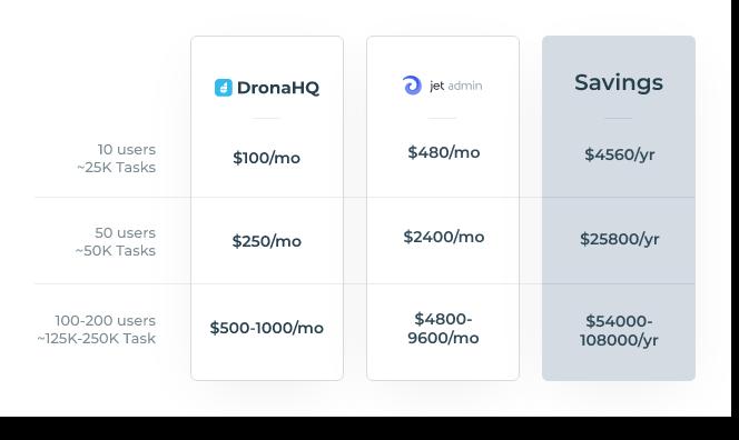 jet admin pricing